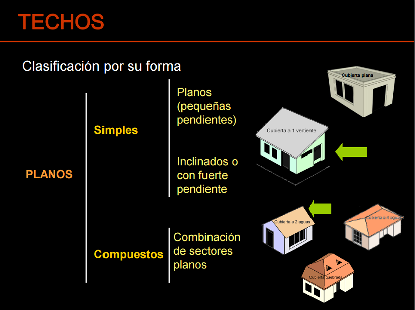Tipos de techos for Tipos de techos para porches